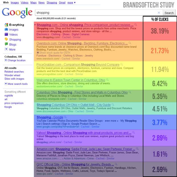 brandsoftech-study